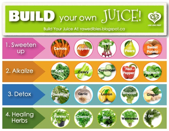 Super simple chart for what Juicing can do for you!!