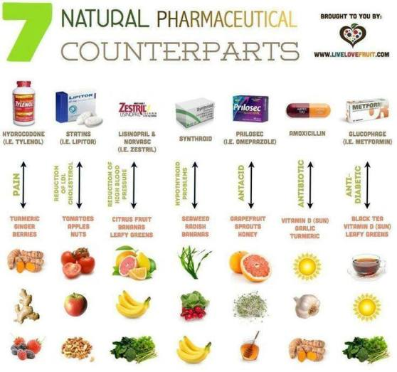 Natural VS Pharmaceutical